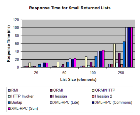 protocol-benchmark-smaller-lists-3.png